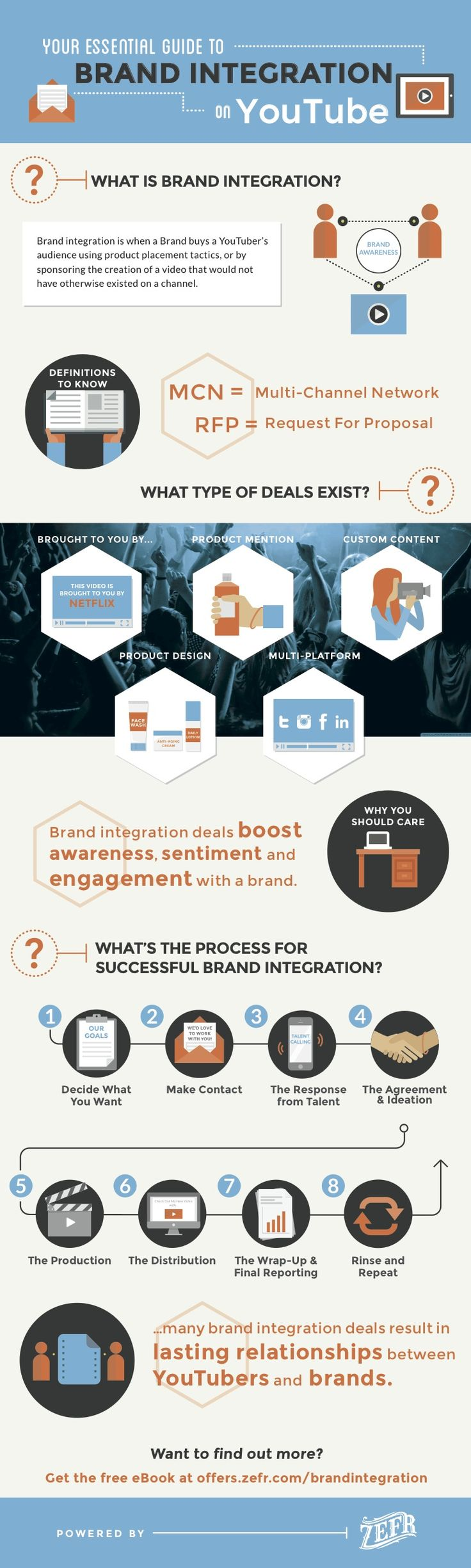 166 best interesting infographics images on pinterest digital your essential guide to brand integration on youtube infographic fandeluxe Epub