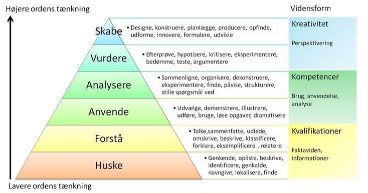 Lærinsmål - taksonomi