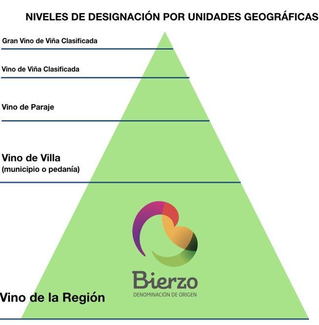 Niveles de calidad de los vinos DO Bierzo