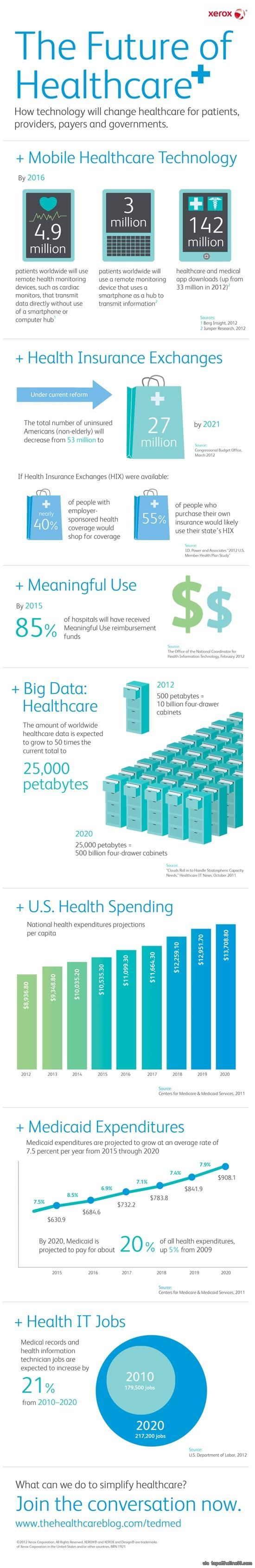 The Future of Healthcare via topoftheline99.com - http://blog.hepcatsmarketing.com - check out our blog network for more news like this!