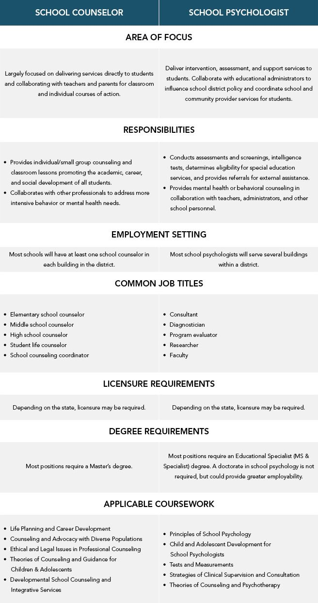 A side-by-side comparison of responsibilities, licensure, and degree requirements of school counselors and school psychologists.