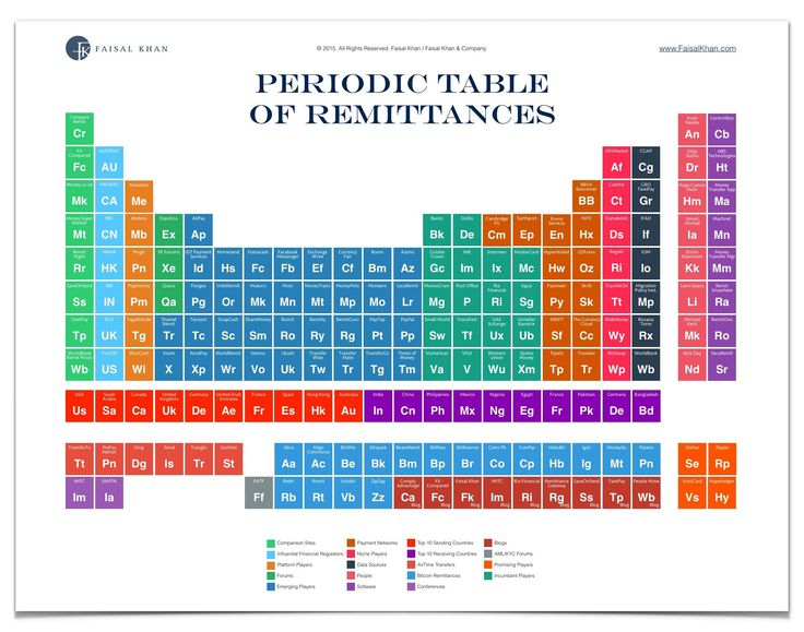 Periodic Table of Remittances