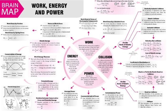 Work Energy And Power 2018 Vol 11 Mtg Physics For You Physics Notes Physics Lessons Learn Physics