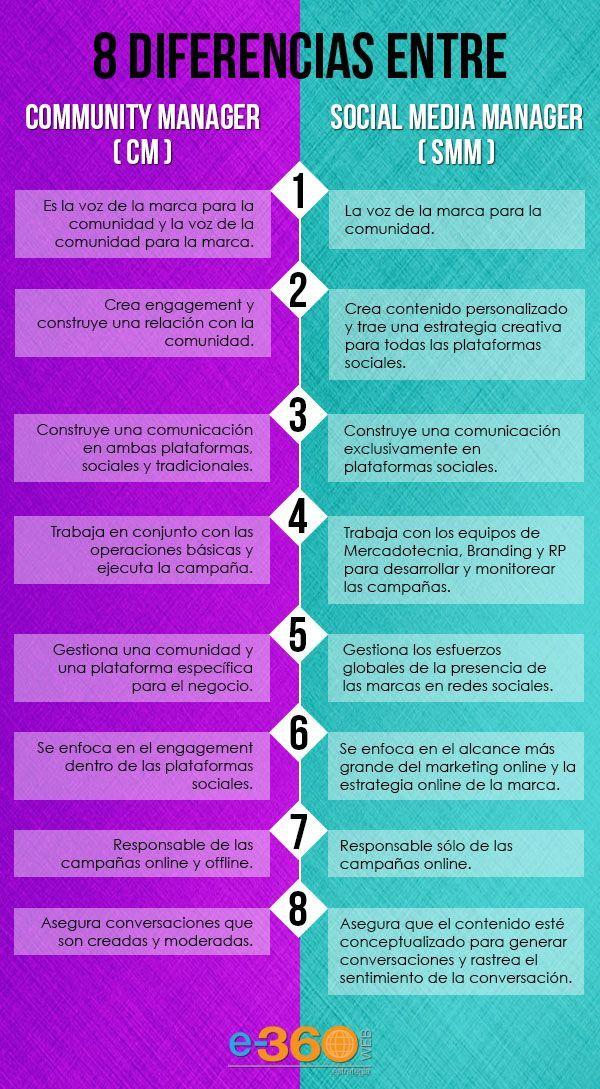 8 diferencias entre Community Manager y Social Media Manager