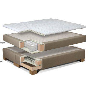 Welche Matratze Fr Boxspringbett #LavaHot http://ift.tt/2BxwRUo