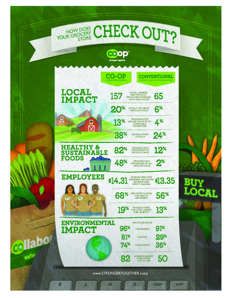 How Does Your Grocery Store Check Out?  http://strongertogether.coop/food-coops/food-co-op-impact-study/