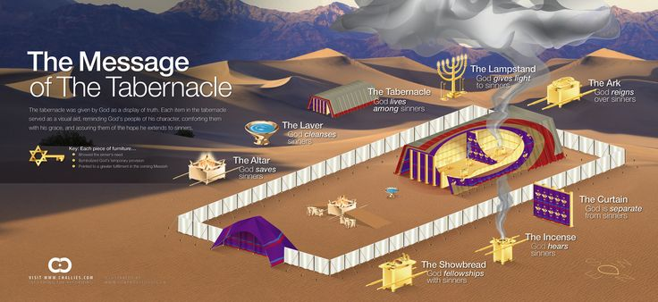 This graphic looks to the Old Testament tabernacle. Every item in the tabernacle was given by God to display truth and here we've tried to show what each item proclaims about the sinner's need, God's provision, and the ultimate fulfillment in the comingMessiah.