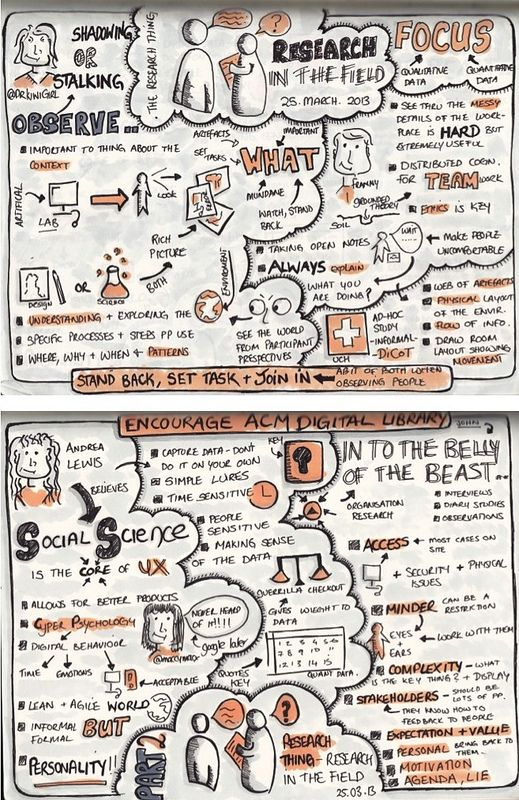 """Sketchnotes from Research Thing """"Research in the Field""""   Flickr - Photo Sharing!"""