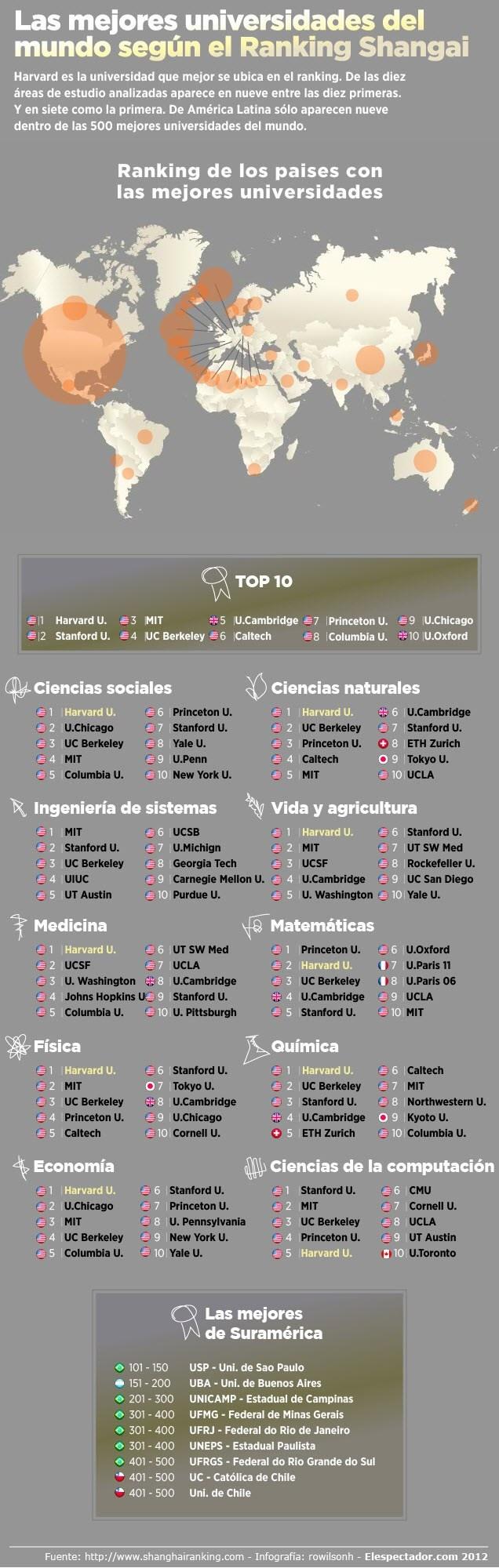 Ranking 2012 mejores universidades del Mundo infografia