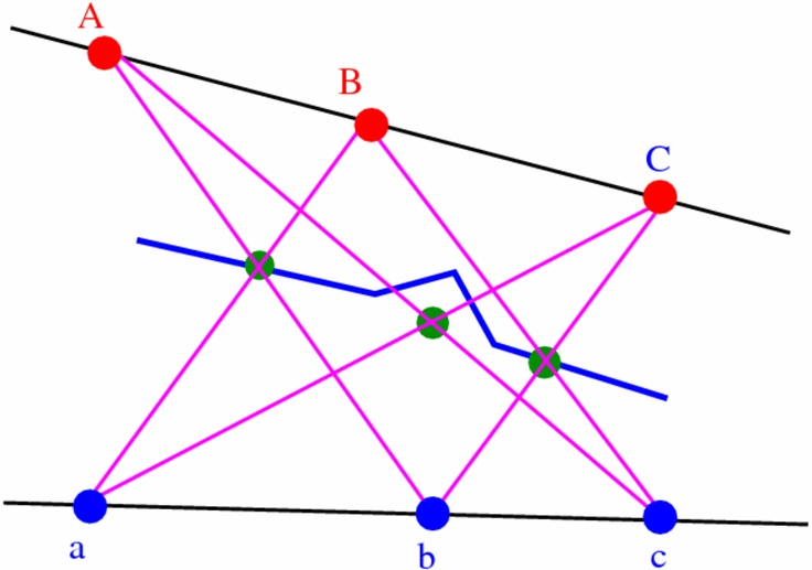 Convexity in Topological Affine Planes  THEOREM. A compact convex set X in a TAP A is the convex hull of its  extreme points.  Proof. Take a point x u  X. Choose a pseudoline l through x. l meets the boundary ∂X in two points, y and z, lying on opposite sides of x. Consider a supporting pseudoline to X at y. The pseudosegment of ∂X containing y has extreme endpoints p and q (one or both of which may be y itself). Similarly  for z: extreme endpoints r and s. Then x conv  p q r s .