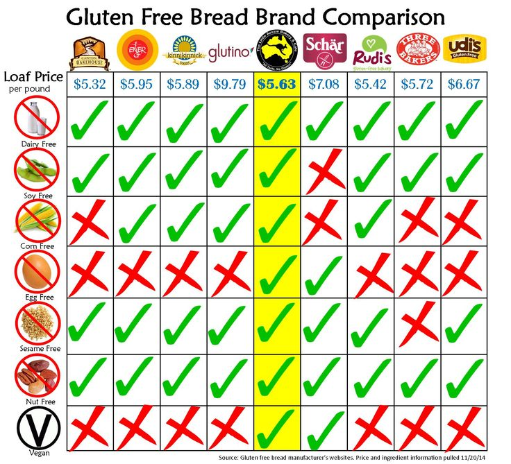 My favorite bread too!! Updated glutenfree bread brand