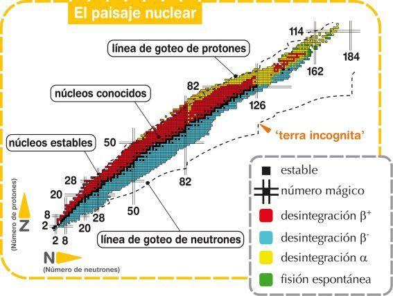 Resultado de imagen para tabla periodica isotopos