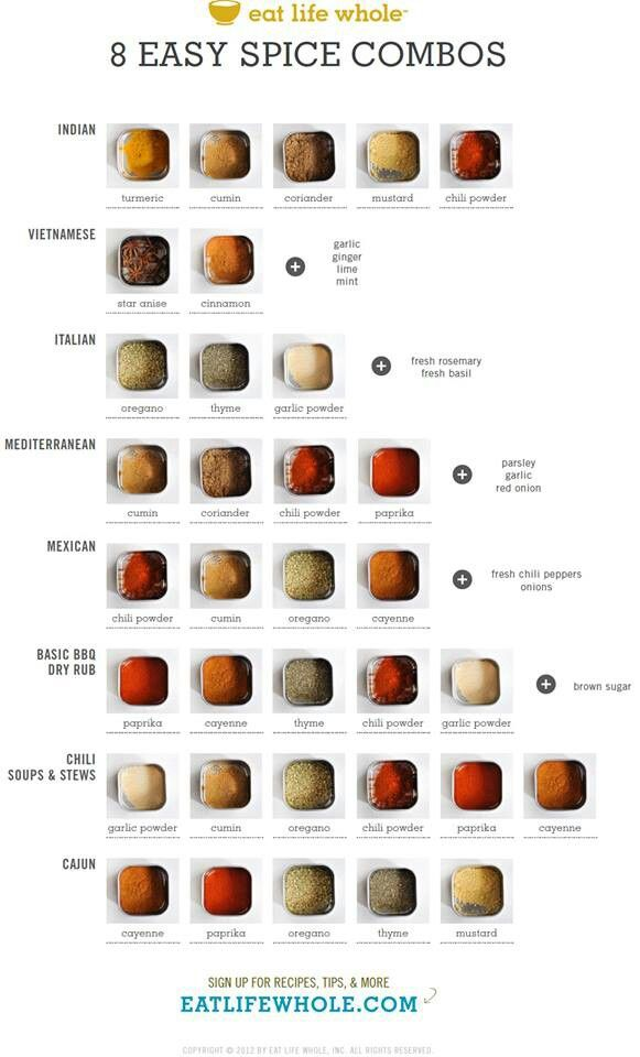 spice combinations / This clicks through to an explanation of the healing qualities of 12 spices. However, there are no recipes to give relative proportions of the spices in these combinations.                                                                                                                                                      More