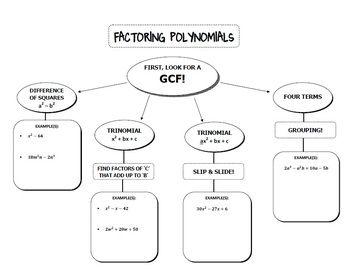 Factoring quadratics worksheet multiple choice