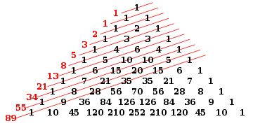In mathematics, the Fibonacci numbers or Fibonacci series or Fibonacci sequence are the numbers in the following integer sequence:        0,\;1,\;1,\;2,\;3,\;5,\;8,\;13,\;21,\;34,\;55,\;89,\;144,\; \ldots\; (sequence A000045 in OEIS) /b/bf/PascalTriangleFibanacci.svg/360px-PascalTriangleFibanacci.svg.png