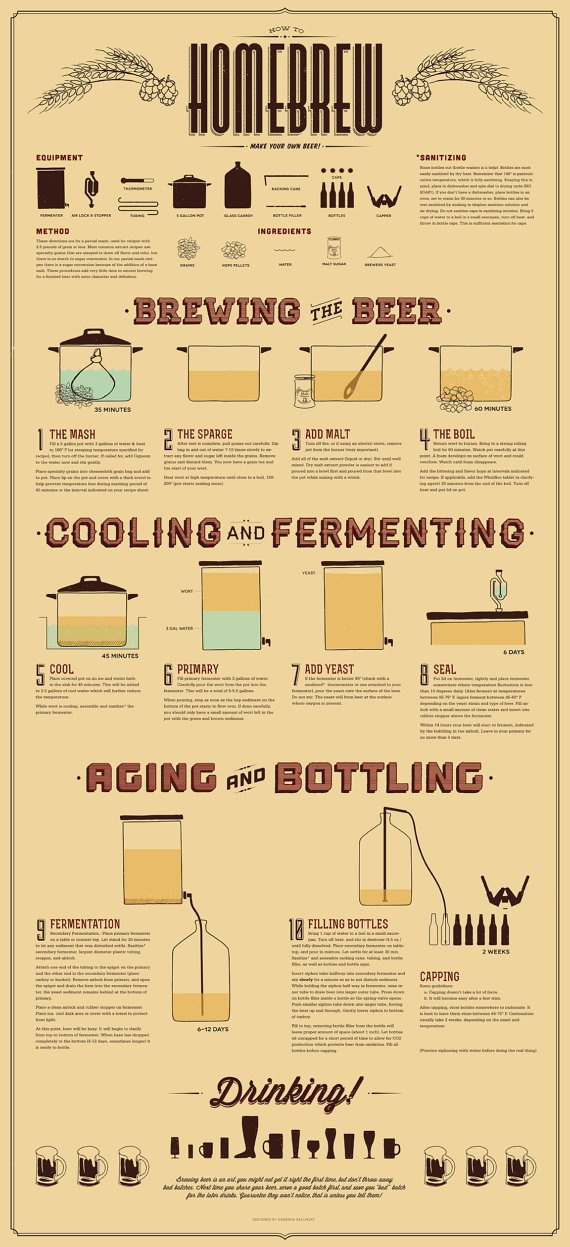How To Homebrew Poster by DesignedByGanesha on Etsy, $45.00
