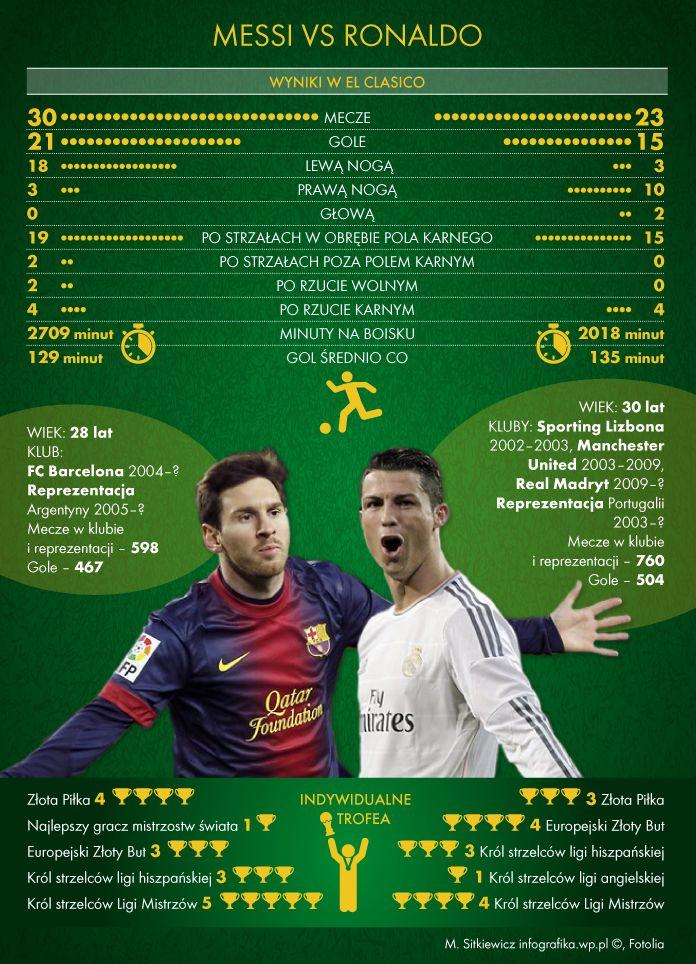 Dyskusja o tym, kto jest najlepszym piłkarzem na świecie, Cristiano Ronaldo czy Leo Messi trwa od lat i nie widać jej końca. A co mówią liczby?