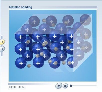 Nature of Metallic Bonding