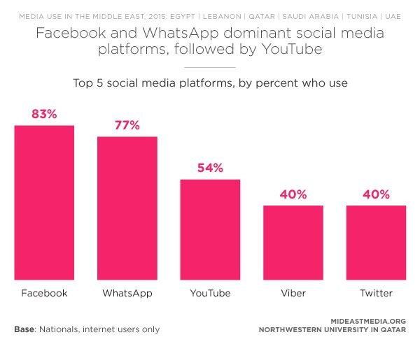 STUDY: WhatsApp Tops Facebook in Six Middle East Nations