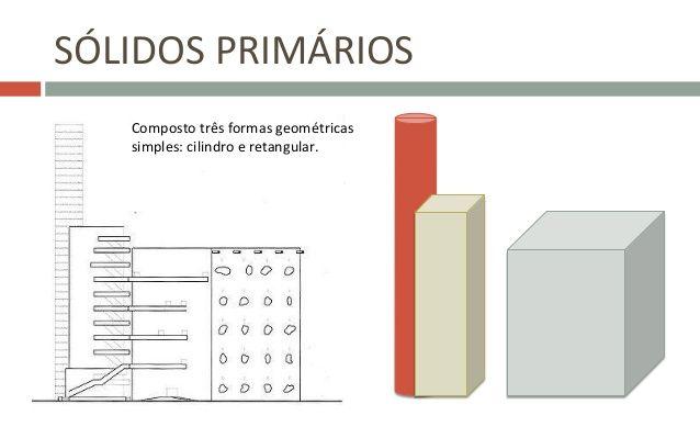 SÓLIDOS  PRIMÁRIOS   Composto  três  formas  geométricas   simples:  cilindro  e  retangular.