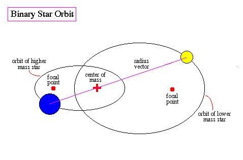 Binary Star System - Orbits