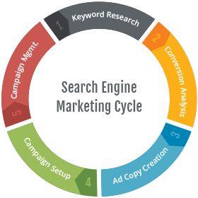 search engine marketing - Google Search