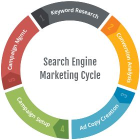 Our search engine marketing services are beneficial for our clients as it helps our client's websites to make more visible on the web.