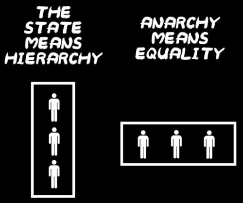 The State means Hierarchy, Anarchy means Equality