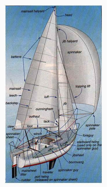Parts of a sailboat