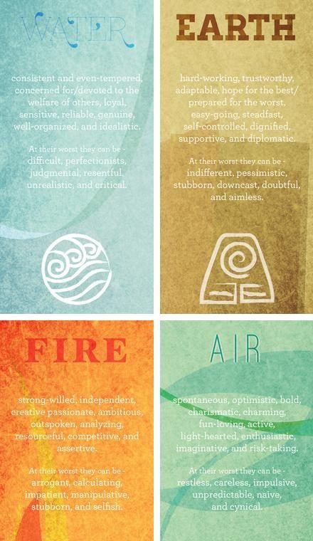 zodiac element characteristics