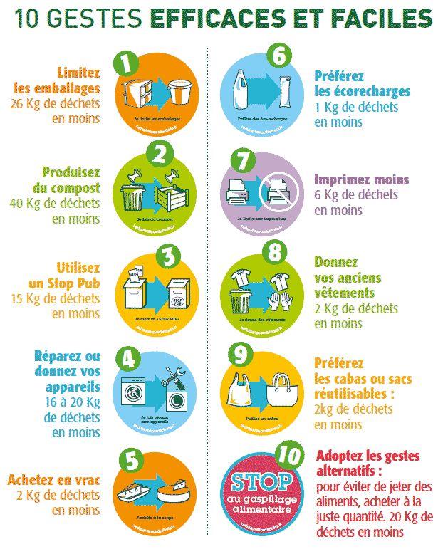 10 gestes parmi tant d'autres pour être plus écolo.