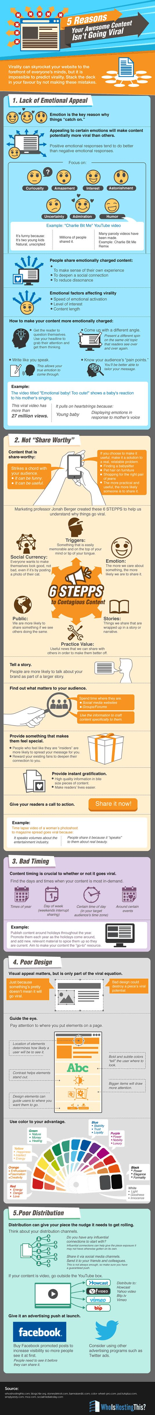 5 reasons content is not going viral