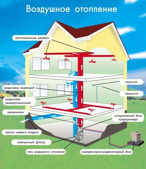 Схема устройства системы климатизации