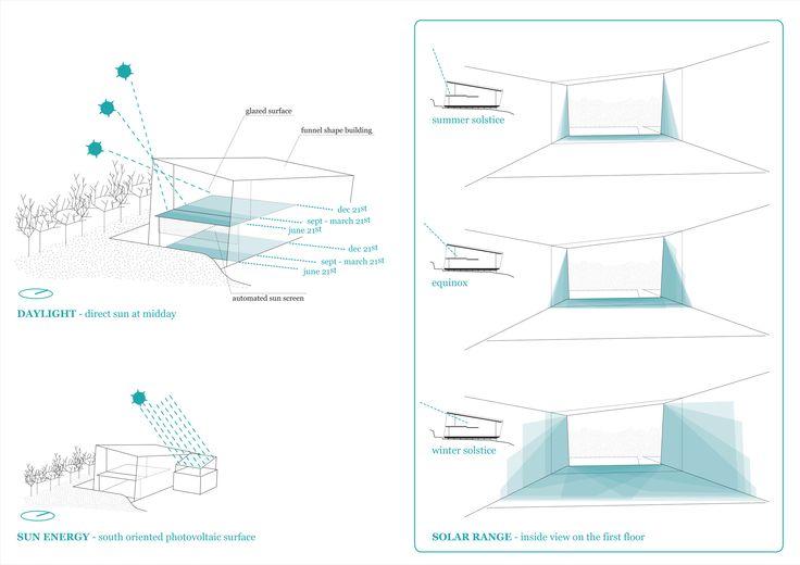 68 besten Diagram Bilder auf Pinterest | Architektur diagramme ...