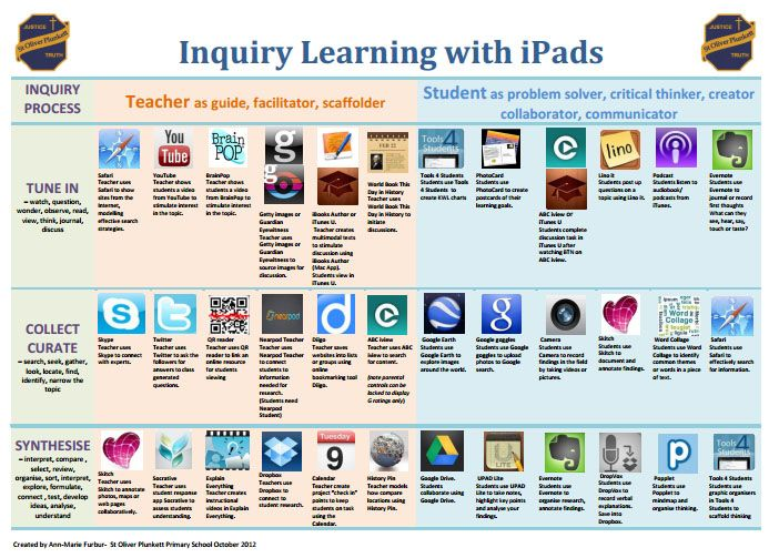 36 core teacher apps for inquiry based learning with iPads