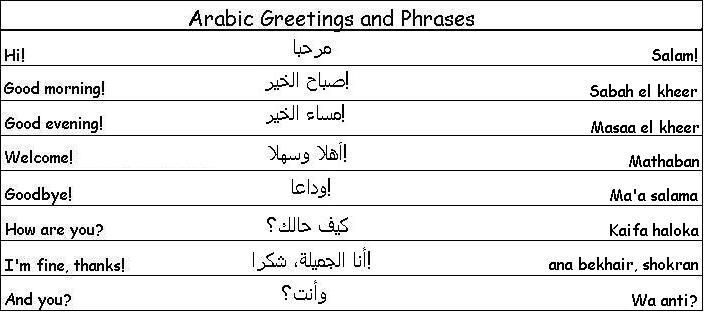 Arabic Greetings and Phrases