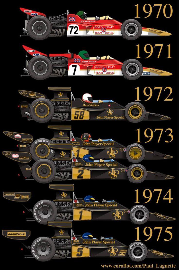 Lotus 72 history