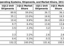 Android smartphone shipments soared 145 percent in the first quarter to 89.9 million units. Apple's iPhone hit unit shipments of 35.1 million last quarter. Read this blog post by Don Reisinger on Apple.