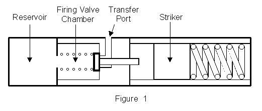 Airgun Valve Diagram  Found On Airguns Net