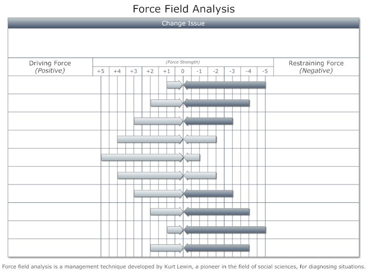 how to make force field analysis