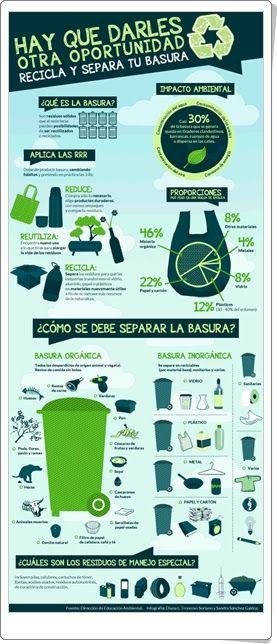 """""""Recicla y separa tu basura"""" es una infografía, en la web ticsyformacion.com, sobre el impacto que produce la basura en el medio ambiente y sobre cómo reducirla, reutilizarla y reciclarla."""
