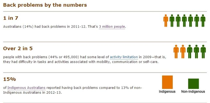 Back Problems By Numbers