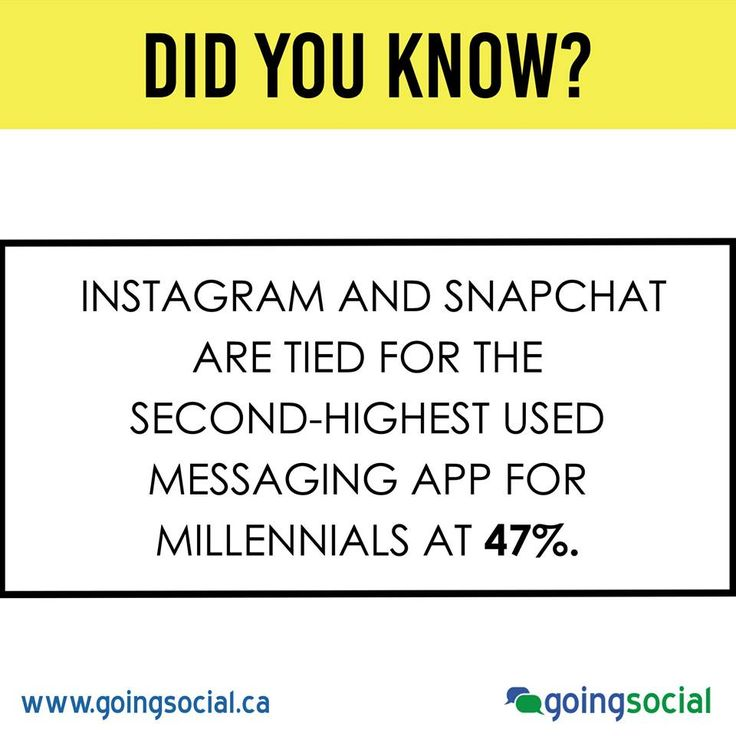 Instagram and Snapchat are tied for the second-highest used messaging app (behind Facebook Messenger) for millennials at 47%.  Source: http://research.refuelagency.com/reports/millennial-teens-digital-explorer/  LikeShow more reactionsCommentShareHootlet Comments
