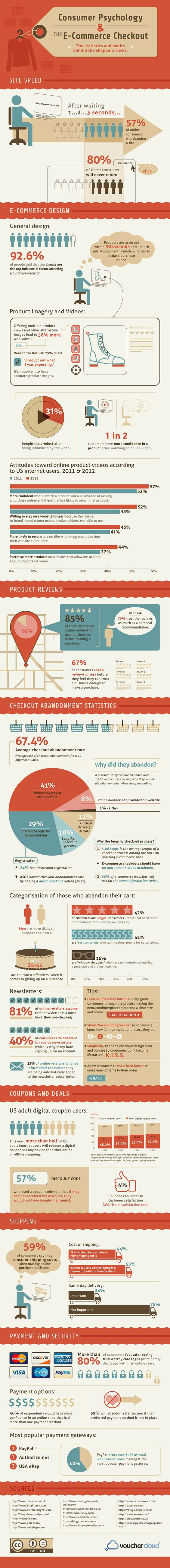 infographic-consumer-psychology-and-ecommerce-checkouts-infographic