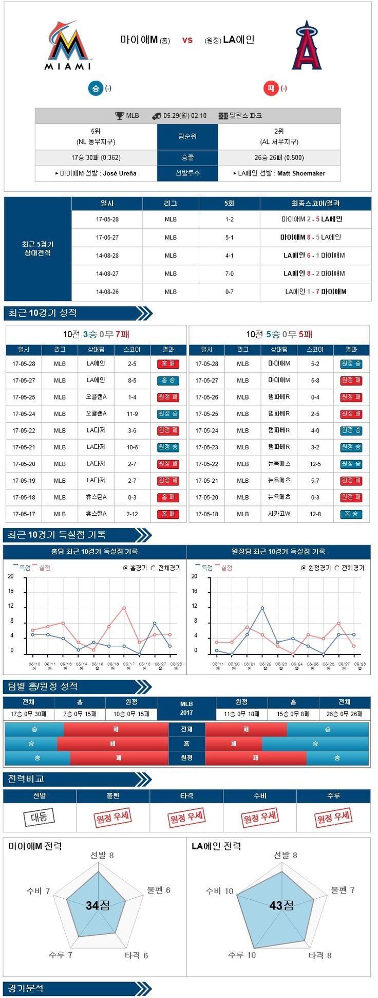 [MLB] 5월 29일 마이애미 vs LA엔젤스 ★토토군 분석★