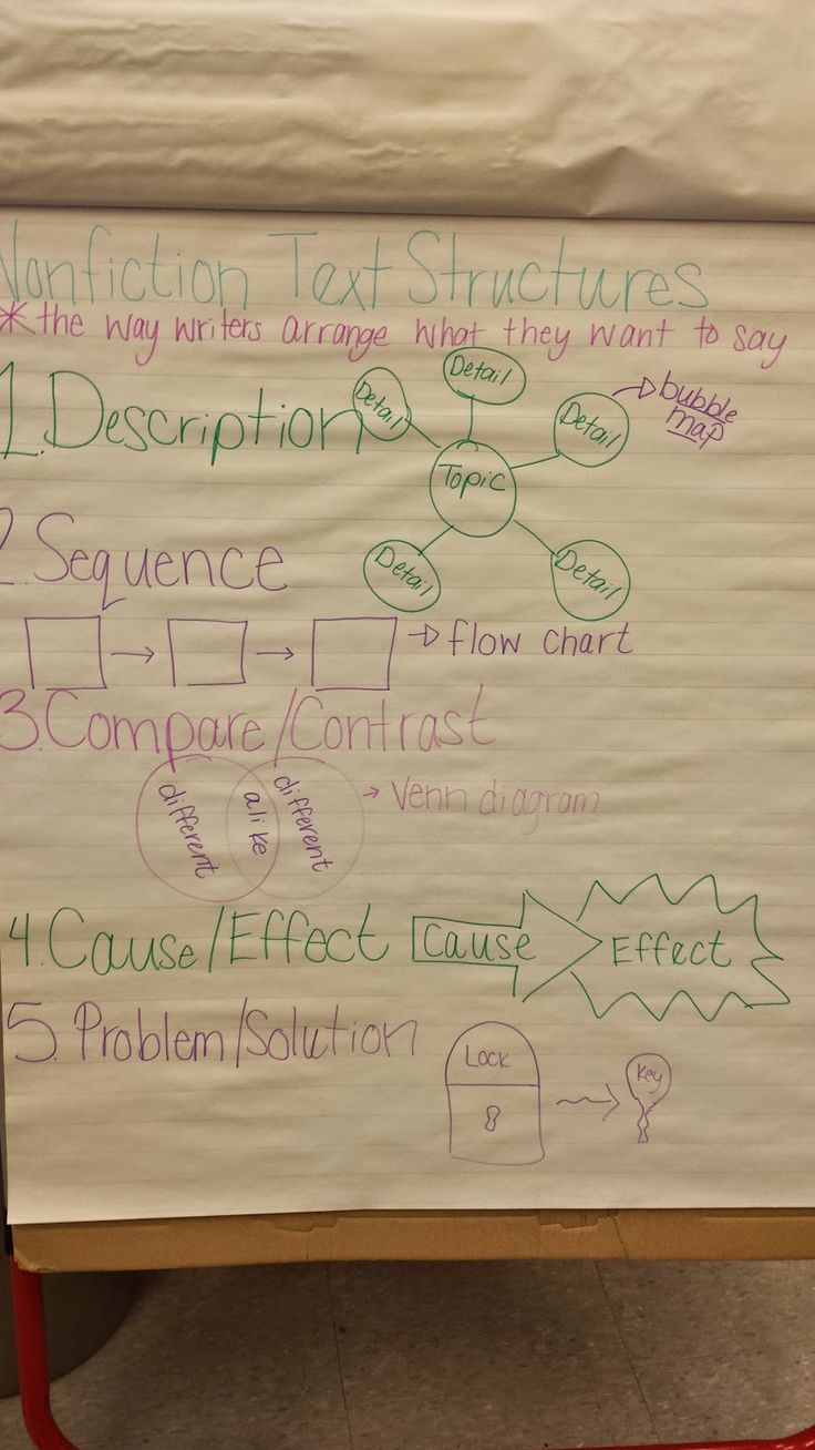 Monday Made It: Nonfiction Text Structure Craft