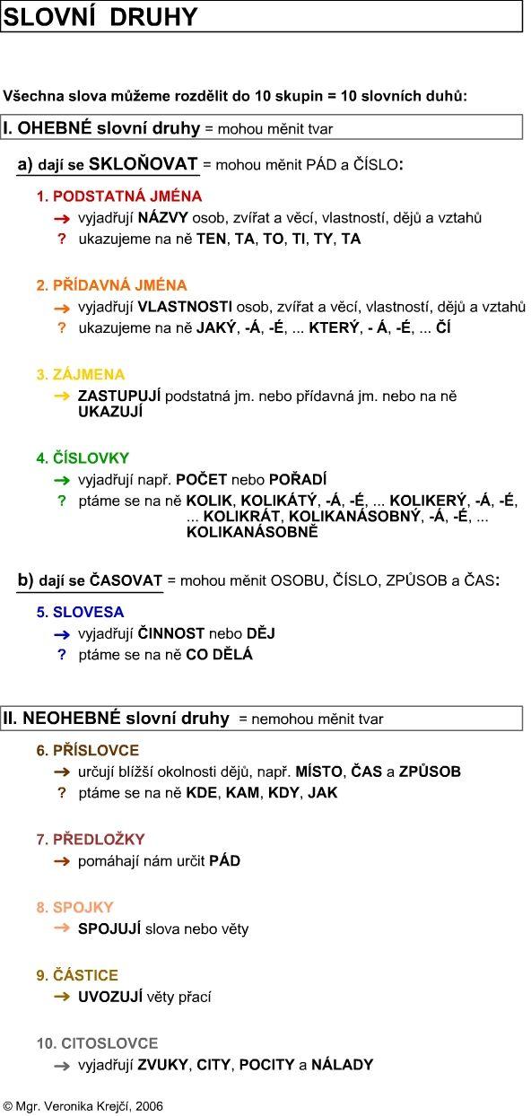 slovni_druhy.jpg (592×1244)