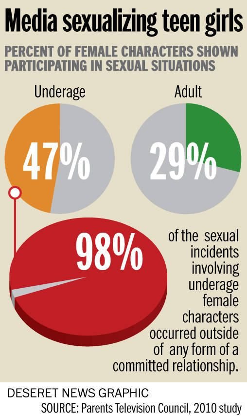 Sexualization Of Girls In Media