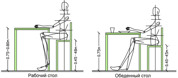 Как подобрать оптимальную высоту стола | Столы
