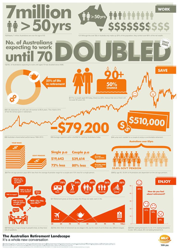 62 best Infographics images on Pinterest Info graphics - new blueprint wealth australia